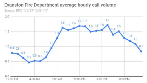 Evanston Fire Department average hourly call volume