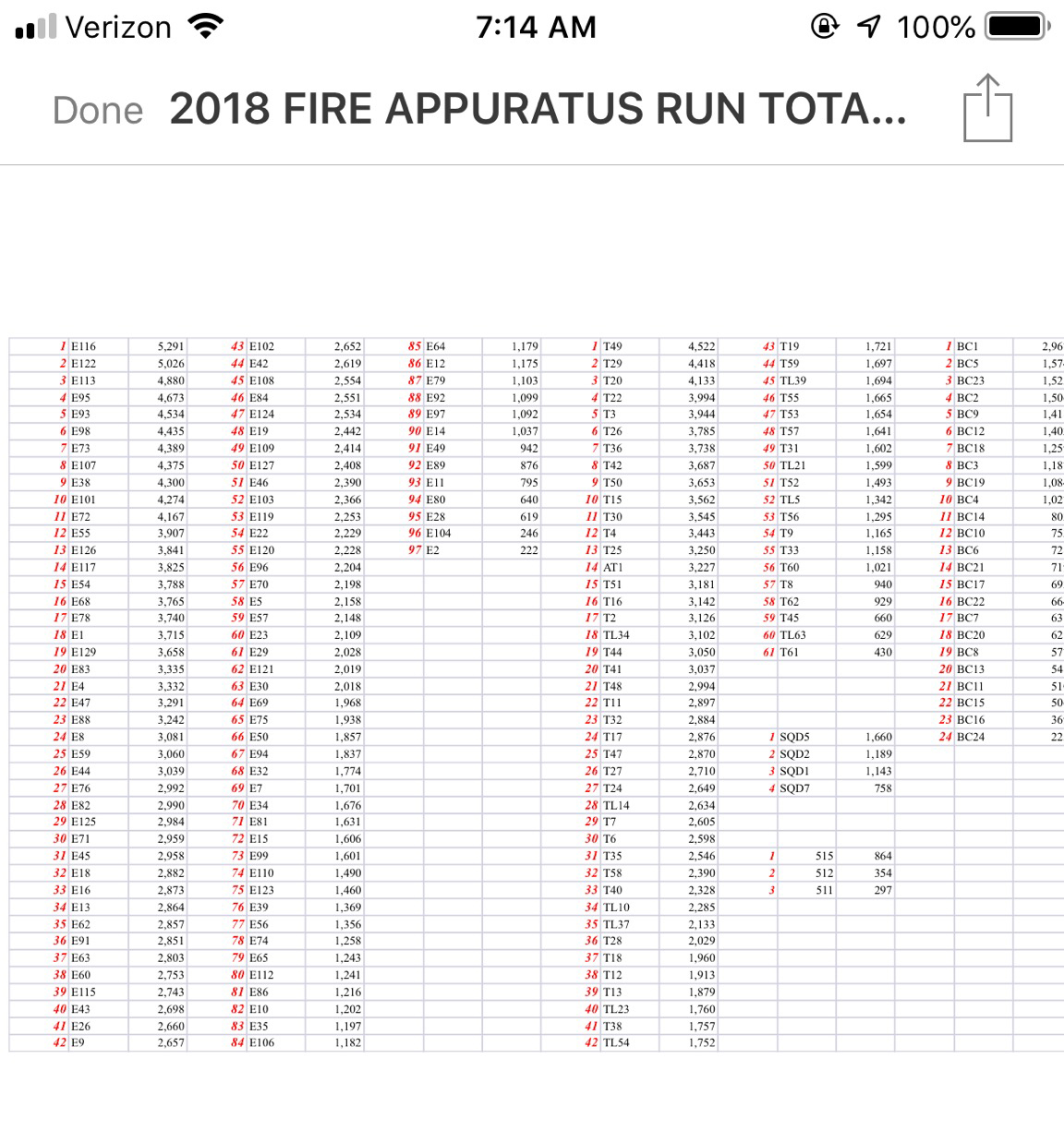 Chicago FD 2018 company run statistics
