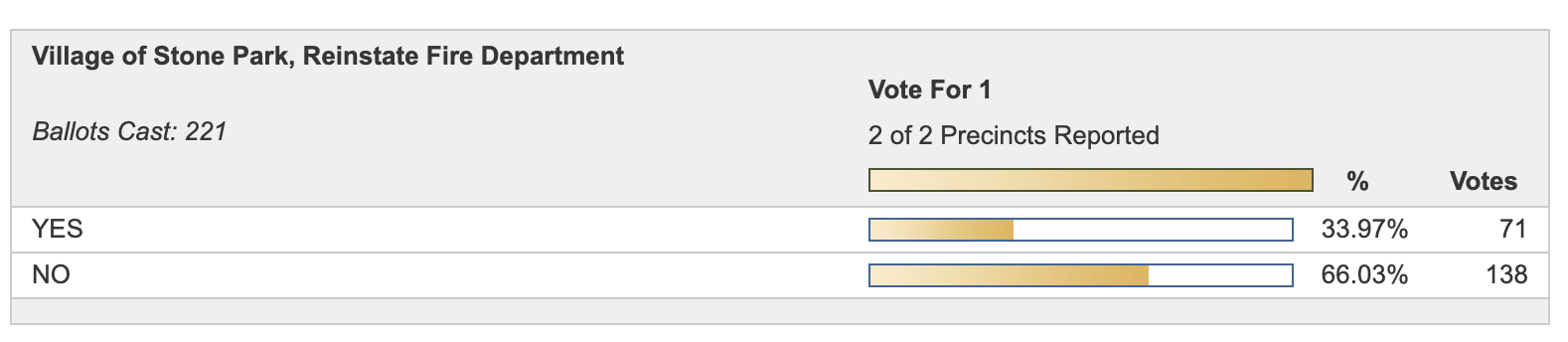 Voting results on the referendum to reinstate the Stone Park Fire Department
